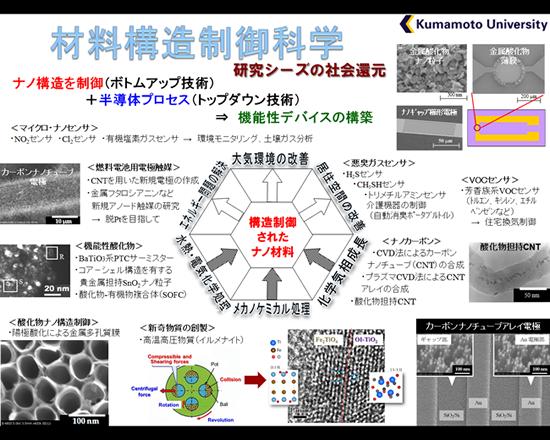材料構造制御科学 研究シーズの社会還元
